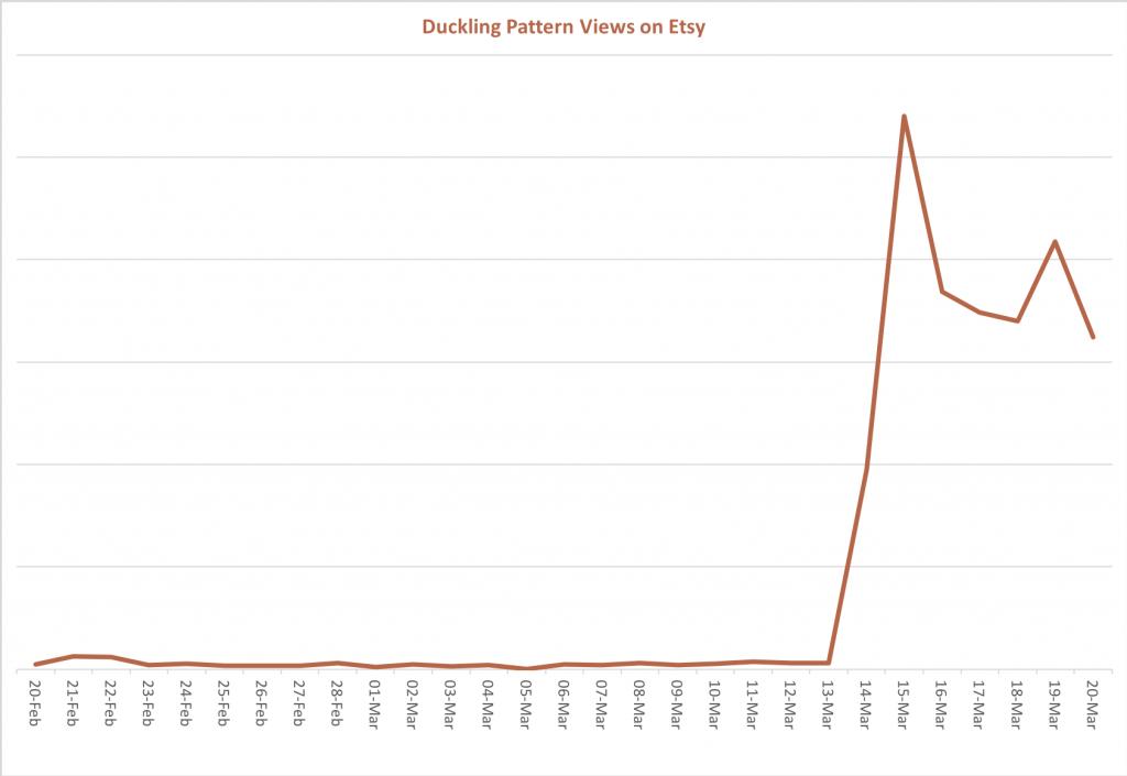 Duckling Crochet Pattern Etsy